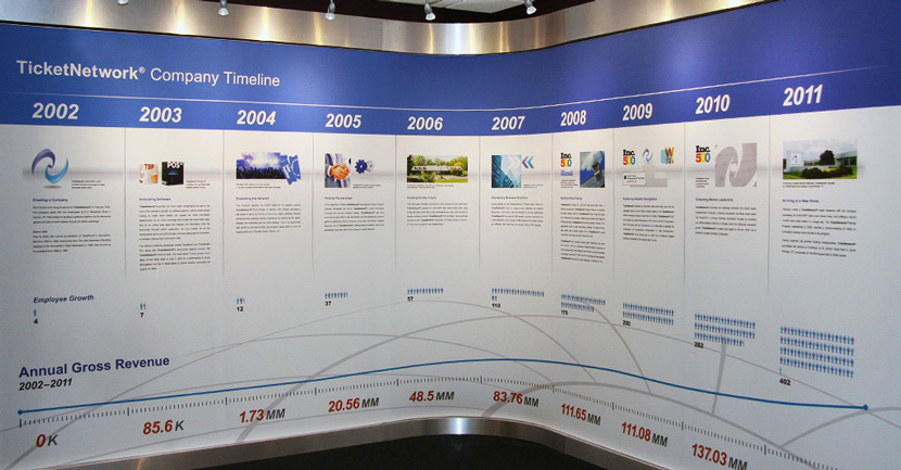 TicketNetwork Timeline Wall